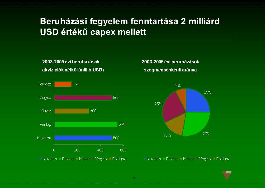 PSG\NOV02\CEEMEA\STRATEGIA_ROADSHOW_SLD(11).ppt 25 Beruházási fegyelem fenntartása 2 milliárd USD értékű capex mellett 2003-2005 évi beruházások szegm