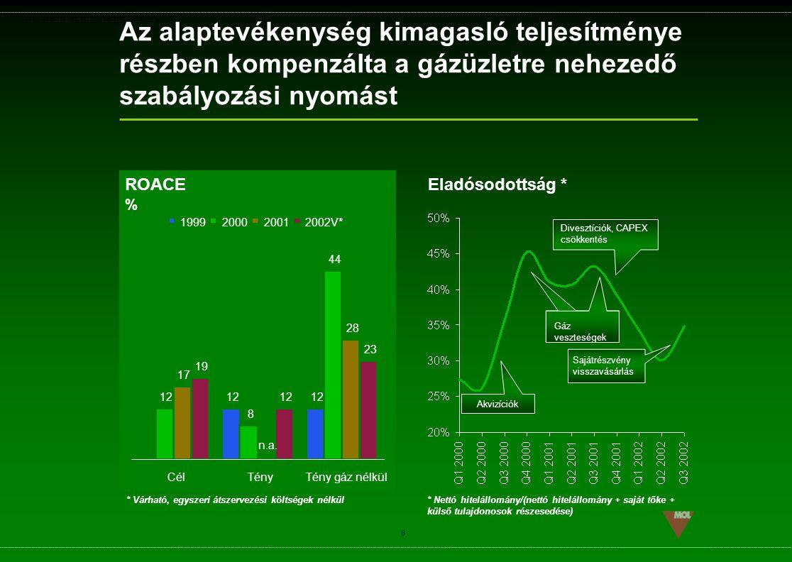 PSG\NOV02\CEEMEA\STRATEGIA_ROADSHOW_SLD(11).ppt 8 Az alaptevékenység kimagasló teljesítménye részben kompenzálta a gázüzletre nehezedő szabályozási ny