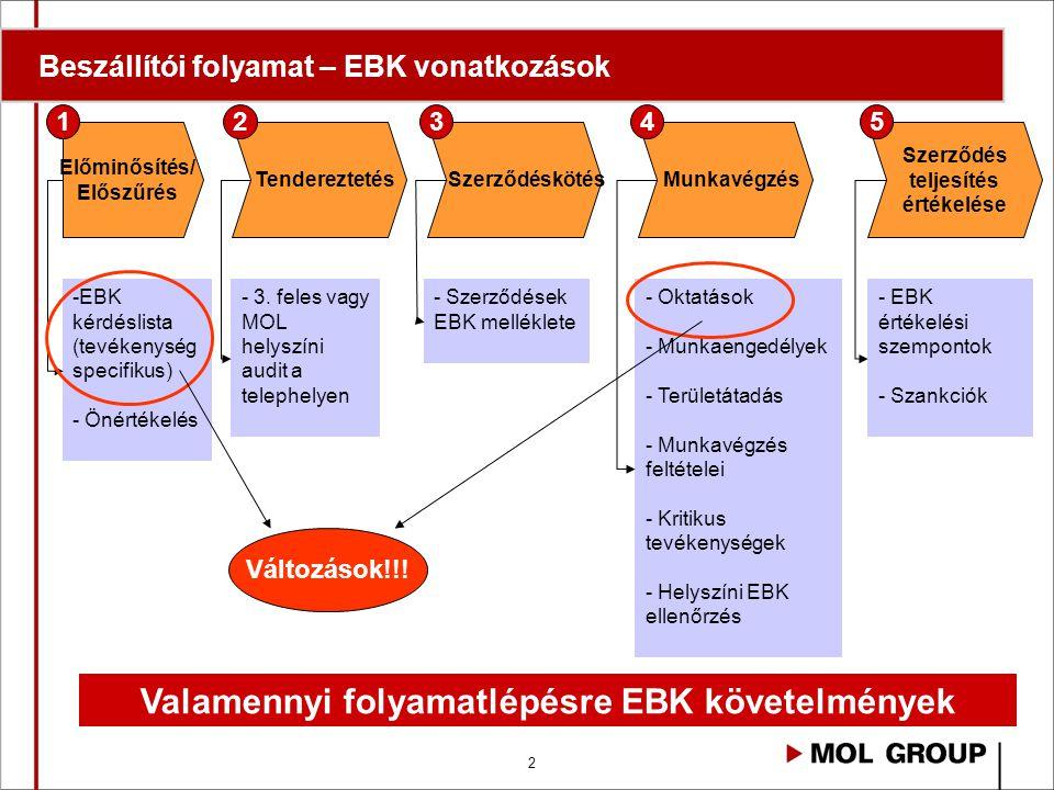 2 Beszállítói folyamat – EBK vonatkozások Előminősítés/ Előszűrés Tendereztetés Szerződéskötés Munkavégzés Szerződés teljesítés értékelése 12345 -EBK