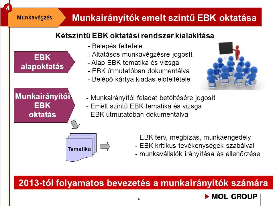 4 2013-tól folyamatos bevezetés a munkairányítók számára Munkairányítók emelt szintű EBK oktatása Munkavégzés 4 Kétszintű EBK oktatási rendszer kialak