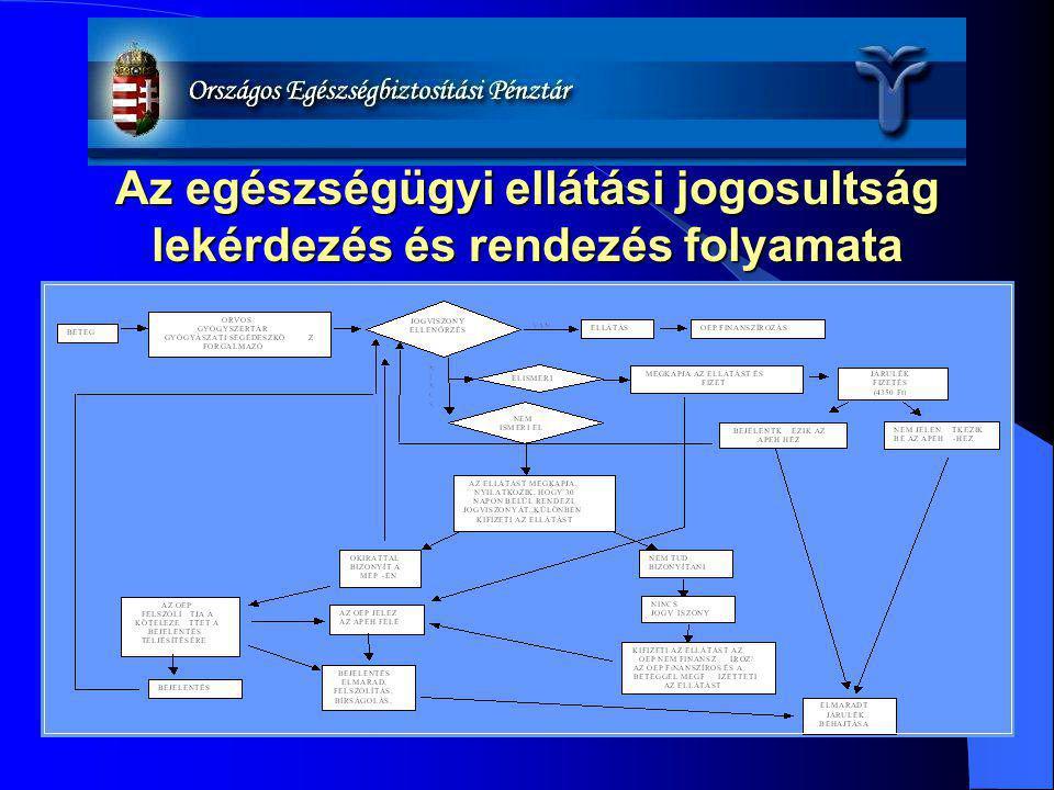 Az egészségügyi ellátási jogosultság lekérdezés és rendezés folyamata