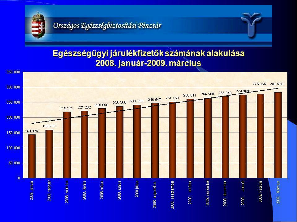 Egészségügyi járulékfizetők számának alakulása 2008. január-2009. március
