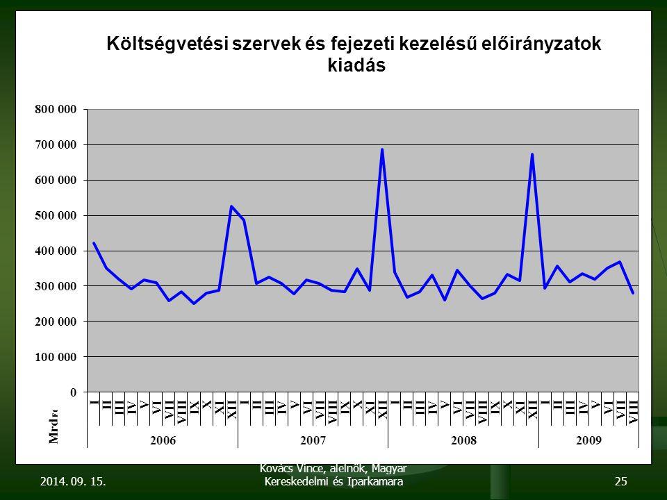 2014. 09. 15.25 Kovács Vince, alelnök, Magyar Kereskedelmi és Iparkamara