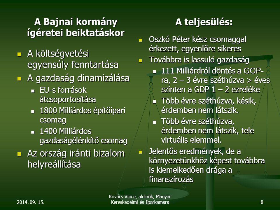 A Bajnai kormány ígéretei beiktatáskor A költségvetési egyensúly fenntartása A költségvetési egyensúly fenntartása A gazdaság dinamizálása A gazdaság dinamizálása EU-s források átcsoportosítása EU-s források átcsoportosítása 1800 Milliárdos építőipari csomag 1800 Milliárdos építőipari csomag 1400 Milliárdos gazdaságélénkítő csomag 1400 Milliárdos gazdaságélénkítő csomag Az ország iránti bizalom helyreállítása Az ország iránti bizalom helyreállítása A teljesülés: Oszkó Péter kész csomaggal érkezett, egyenlőre sikeres Oszkó Péter kész csomaggal érkezett, egyenlőre sikeres Továbbra is lassuló gazdaság Továbbra is lassuló gazdaság 111 Milliárdról döntés a GOP- ra, 2 – 3 évre széthúzva > éves szinten a GDP 1 – 2 ezreléke 111 Milliárdról döntés a GOP- ra, 2 – 3 évre széthúzva > éves szinten a GDP 1 – 2 ezreléke Több évre széthúzva, késik, érdemben nem látszik.