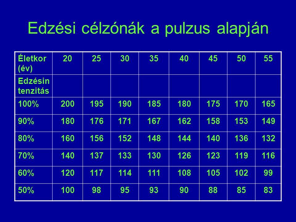A pulzus változása az életkor előrehaladtával Életkor (év) 51020305070 Nyugal mi pulzus 80-9070-8060-70 55-6550-70 Maximá - lis pulzus 210-220200-210190-200185-195170-180160-170 Nyugalmi pulzus: 70±10 /min Maximális pulzus: 220-életkor