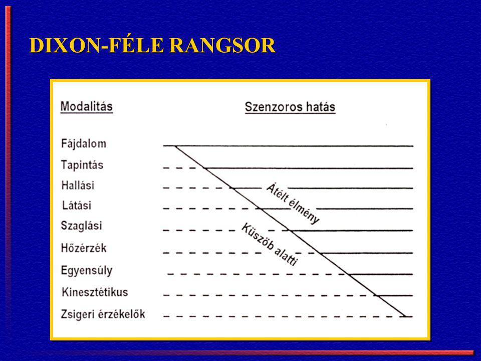 DIXON-FÉLE RANGSOR