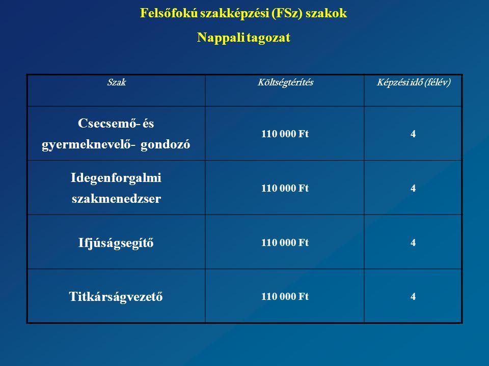 Felsőfokú szakképzési (FSz) szakok Nappali tagozat SzakKöltségtérítésKépzési idő (félév) Csecsemő- és gyermeknevelő- gondozó 110 000 Ft4 Idegenforgalmi szakmenedzser 110 000 Ft4 Ifjúságsegítő 110 000 Ft4 Titkárságvezető 110 000 Ft4