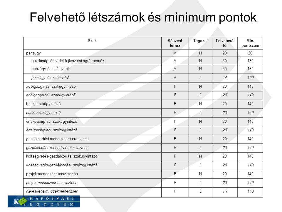 Felvehető létszámok és minimum pontok SzakKépzési forma TagozatFelvehető fő Min. pontszám pénzügyMN20 gazdasági és vidékfejlesztési agrármérnökAN30160
