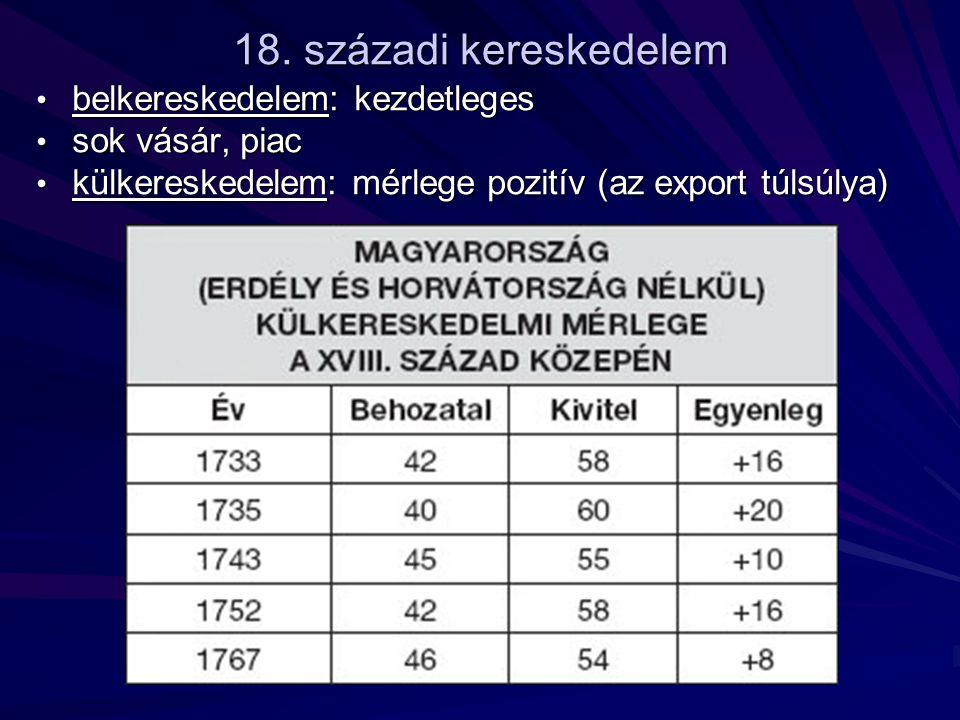 18. századi kereskedelem belkereskedelem: kezdetleges sok vásár, piac külkereskedelem: mérlege pozitív (az export túlsúlya)