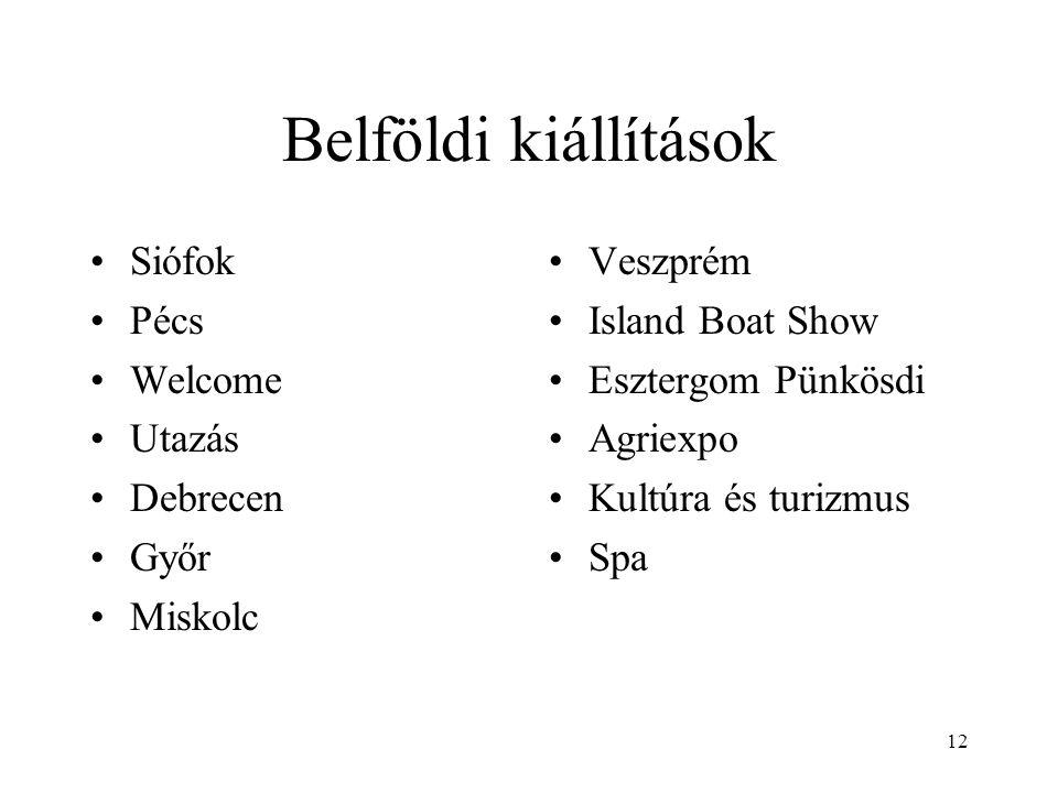 12 Belföldi kiállítások Siófok Pécs Welcome Utazás Debrecen Győr Miskolc Veszprém Island Boat Show Esztergom Pünkösdi Agriexpo Kultúra és turizmus Spa