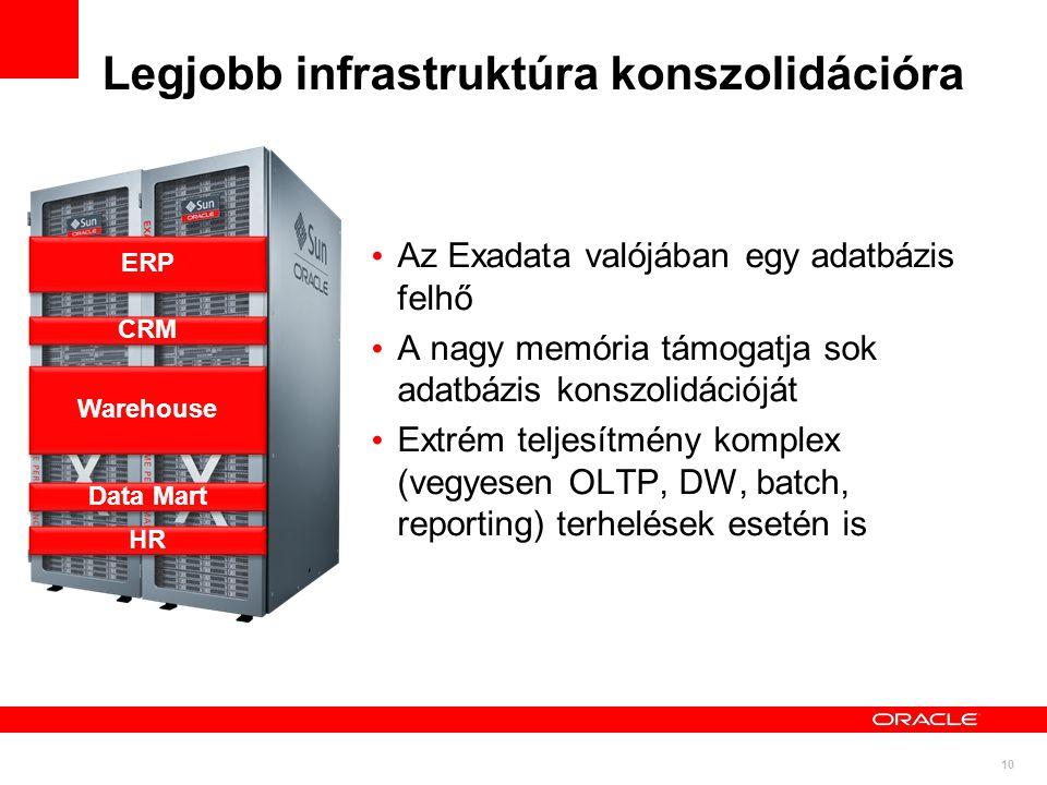 10 Legjobb infrastruktúra konszolidációra Az Exadata valójában egy adatbázis felhő A nagy memória támogatja sok adatbázis konszolidációját Extrém teljesítmény komplex (vegyesen OLTP, DW, batch, reporting) terhelések esetén is ERP CRM Warehouse Data Mart HR