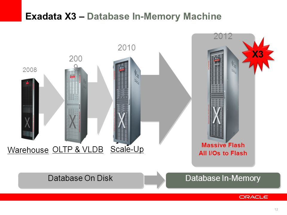 12 Exadata X3 – Database In-Memory Machine 2008 Warehouse 2010 Scale-Up OLTP & VLDB 200 9 2012 Massive Flash All I/Os to Flash Database On Disk X3 Database In-Memory