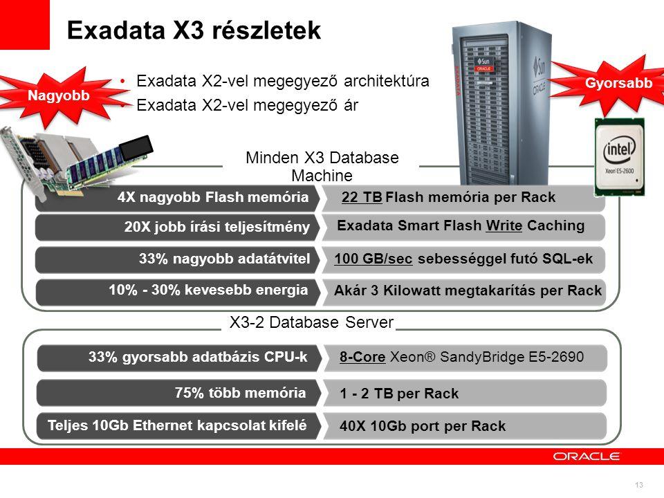 13 Minden X3 Database Machine X3-2 Database Server Exadata X2-vel megegyező architektúra Exadata X2-vel megegyező ár Exadata X3 részletek 10% to 20% Lower Power 20X jobb írási teljesítmény 33% gyorsabb adatbázis CPU-k Teljes 10Gb Ethernet kapcsolat kifelé 4X nagyobb Flash memória 10% - 30% kevesebb energia 33% nagyobb adatátvitel Exadata Smart Flash Write Caching 40X 10Gb port per Rack 22 TB Flash memória per Rack Akár 3 Kilowatt megtakarítás per Rack 100 GB/sec sebességgel futó SQL-ek 75% több memória 8-Core Xeon® SandyBridge E5-2690 Gyorsabb Nagyobb 1 - 2 TB per Rack