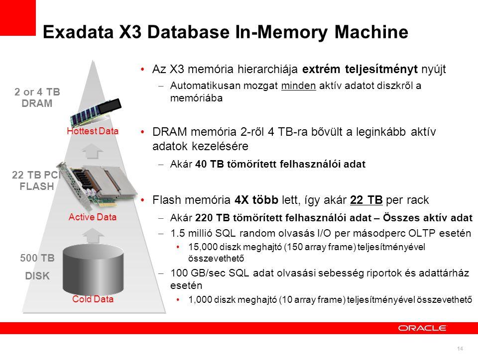14 Exadata X3 Database In-Memory Machine Az X3 memória hierarchiája extrém teljesítményt nyújt – Automatikusan mozgat minden aktív adatot diszkről a memóriába DRAM memória 2-ről 4 TB-ra bővült a leginkább aktív adatok kezelésére – Akár 40 TB tömörített felhasználói adat Flash memória 4X több lett, így akár 22 TB per rack – Akár 220 TB tömörített felhasználói adat – Összes aktív adat – 1.5 millió SQL random olvasás I/O per másodperc OLTP esetén 15,000 diszk meghajtó (150 array frame) teljesítményével összevethető – 100 GB/sec SQL adat olvasási sebesség riportok és adattárház esetén 1,000 diszk meghajtó (10 array frame) teljesítményével összevethető 500 TB DISK 22 TB PCI FLASH 2 or 4 TB DRAM Cold Data Hottest Data Active Data