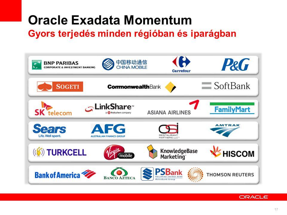 17 Oracle Exadata Momentum Gyors terjedés minden régióban és iparágban