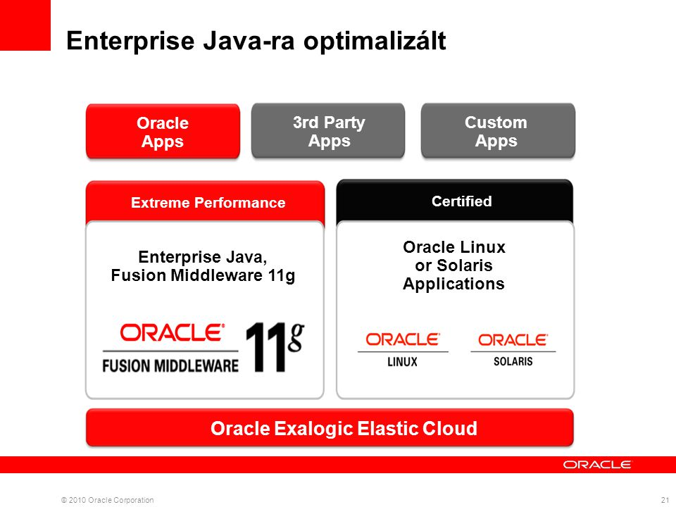 Enterprise Java-ra optimalizált 21 Oracle Exalogic Elastic Cloud Extreme Performance Certified Oracle Linux or Solaris Applications Enterprise Java, Fusion Middleware 11g Oracle Apps 3rd Party Apps Custom Apps © 2010 Oracle Corporation