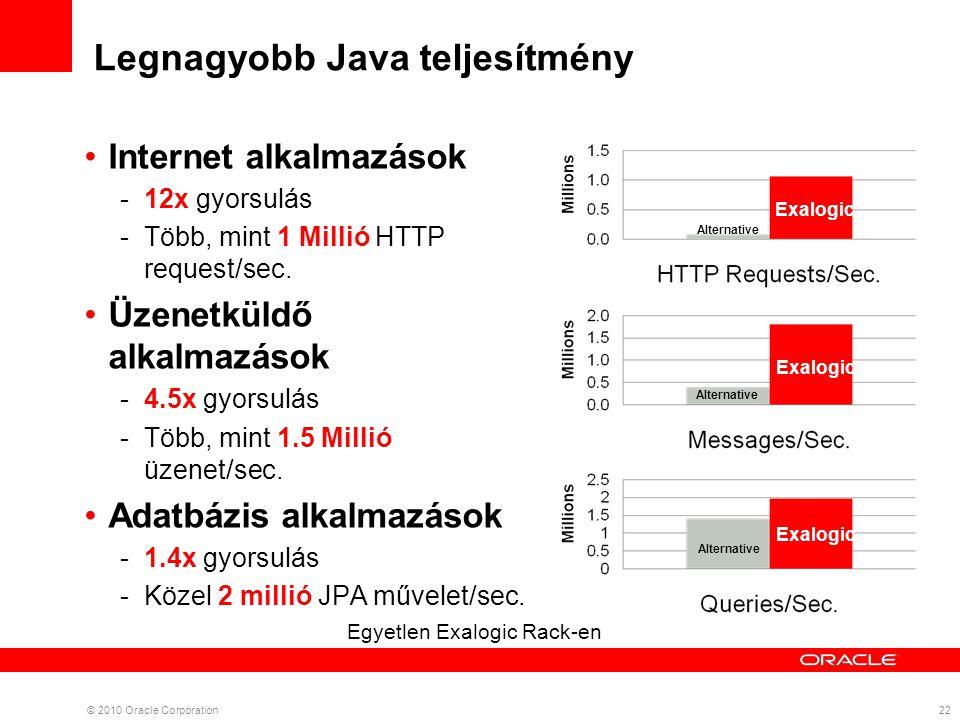 Legnagyobb Java teljesítmény 22© 2010 Oracle Corporation Egyetlen Exalogic Rack-en Alternative Internet alkalmazások -12x gyorsulás -Több, mint 1 Millió HTTP request/sec.