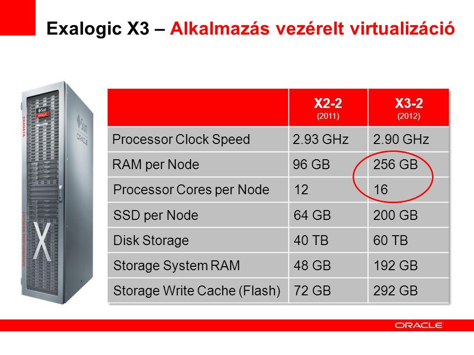 Exalogic X3 – Alkalmazás vezérelt virtualizáció