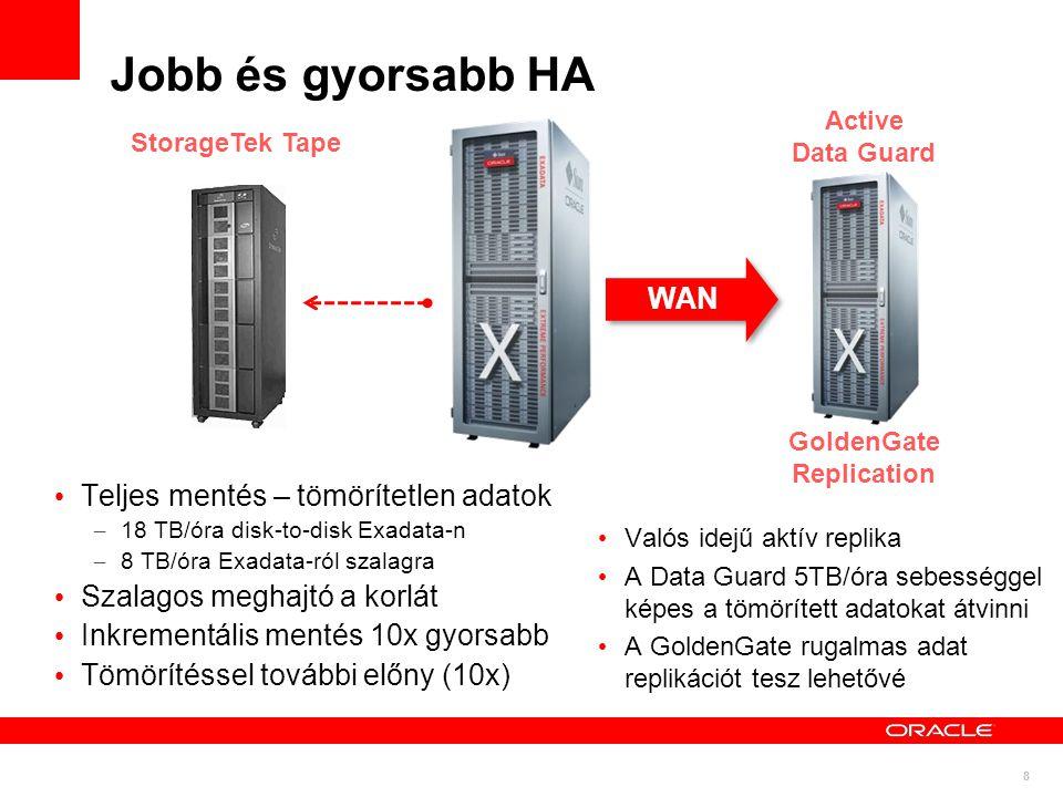 8 WAN Jobb és gyorsabb HA Teljes mentés – tömörítetlen adatok – 18 TB/óra disk-to-disk Exadata-n – 8 TB/óra Exadata-ról szalagra Szalagos meghajtó a korlát Inkrementális mentés 10x gyorsabb Tömörítéssel további előny (10x) Valós idejű aktív replika A Data Guard 5TB/óra sebességgel képes a tömörített adatokat átvinni A GoldenGate rugalmas adat replikációt tesz lehetővé Active Data Guard GoldenGate Replication StorageTek Tape