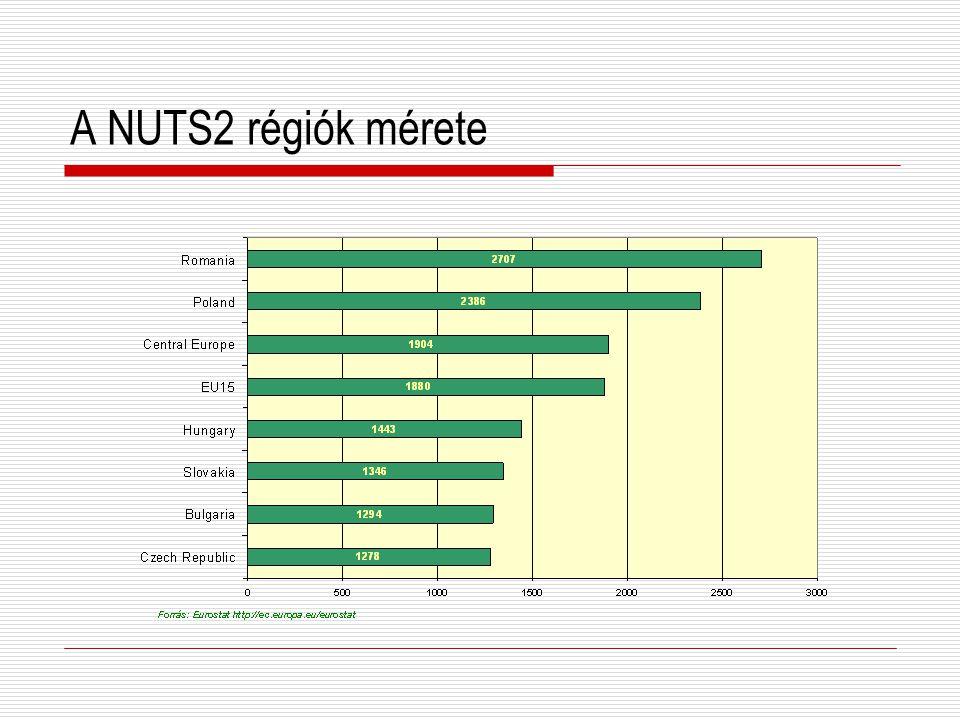 A NUTS2 régiók mérete
