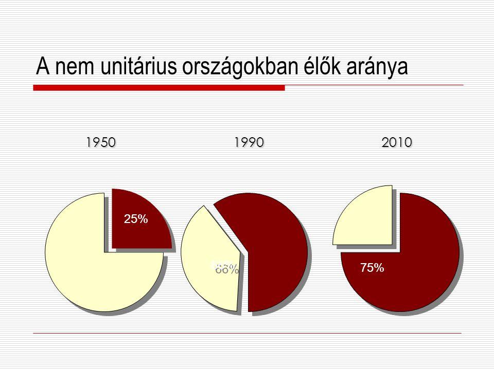 A nem unitárius országokban élők aránya 1950 19902010 25% 66% 66% 75%