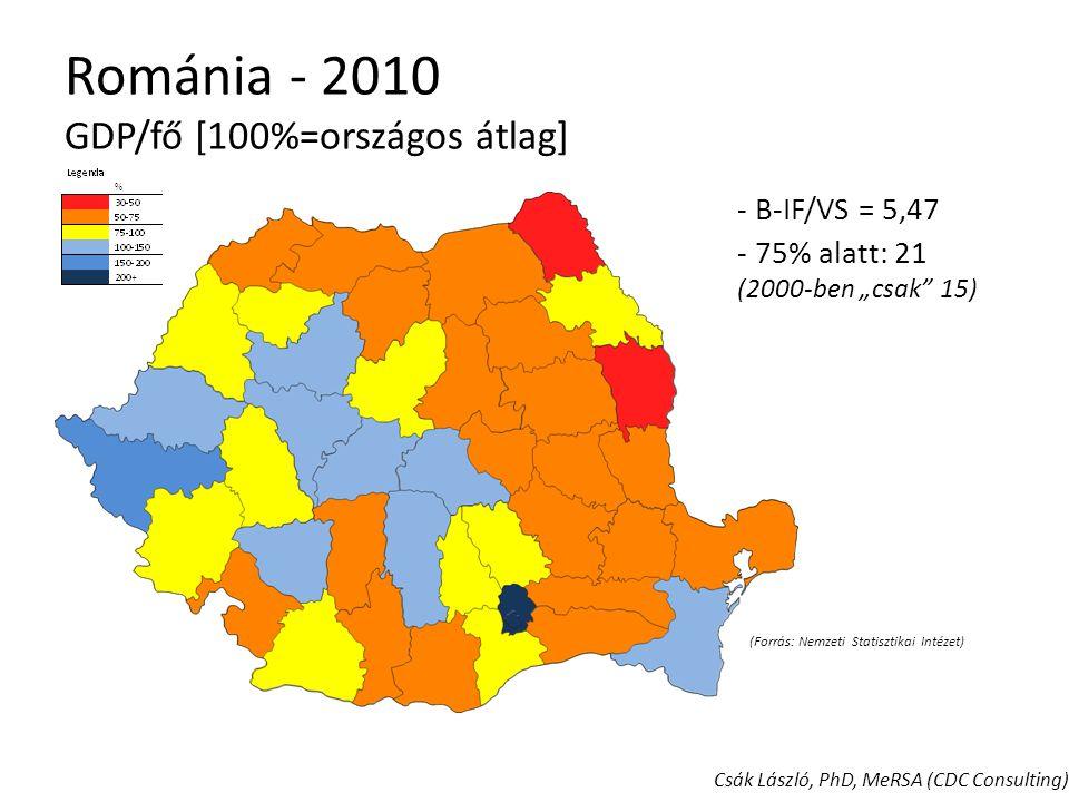 """Románia - 2010 GDP/fő [100%=országos átlag] - B-IF/VS = 5,47 - 75% alatt: 21 megye (2000-ben """"csak 15) (Forrás: Nemzeti Statisztikai Intézet) Csák László, PhD, MeRSA (CDC Consulting)"""