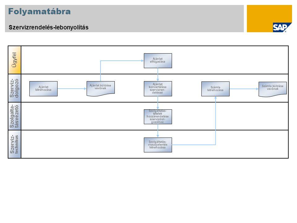 Folyamatábra Szervizrendelés-lebonyolítás Szolgálta - tásvezető Szerviz - dolgozó Ajánlat létrehozása Számla létrehozása Ajánlat konvertálása szervizr