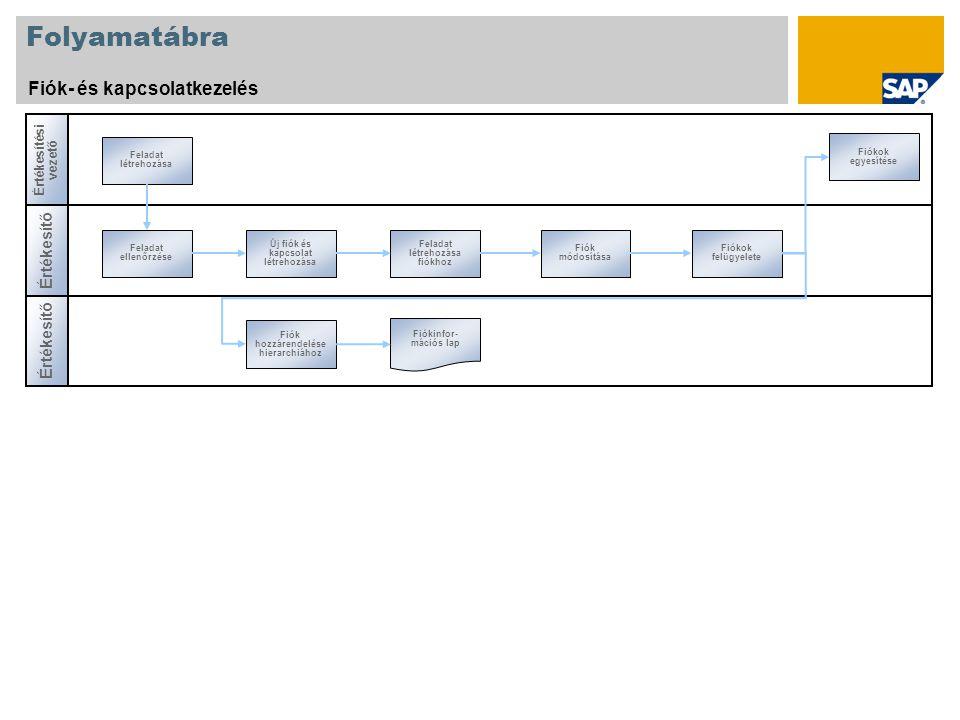 Folyamatábra Fiók- és kapcsolatkezelés Értékesítő Értékesítési vezető Értékesítő Feladat ellenőrzése Új fiók és kapcsolat létrehozása Feladat létrehozása fiókhoz Fiókok felügyelete Feladat létrehozása Fiók módosítása Fiókok egyesítése Fiók hozzárendelése hierarchiához Fiókinfor- mációs lap