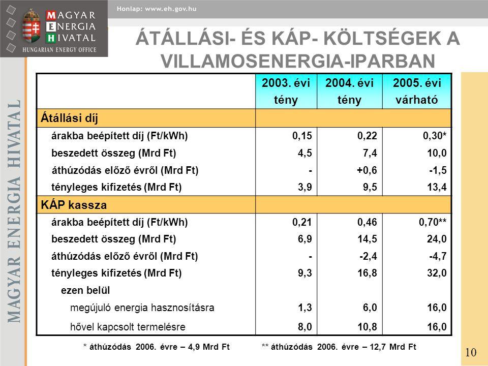 ÁTÁLLÁSI- ÉS KÁP- KÖLTSÉGEK A VILLAMOSENERGIA-IPARBAN 2003.