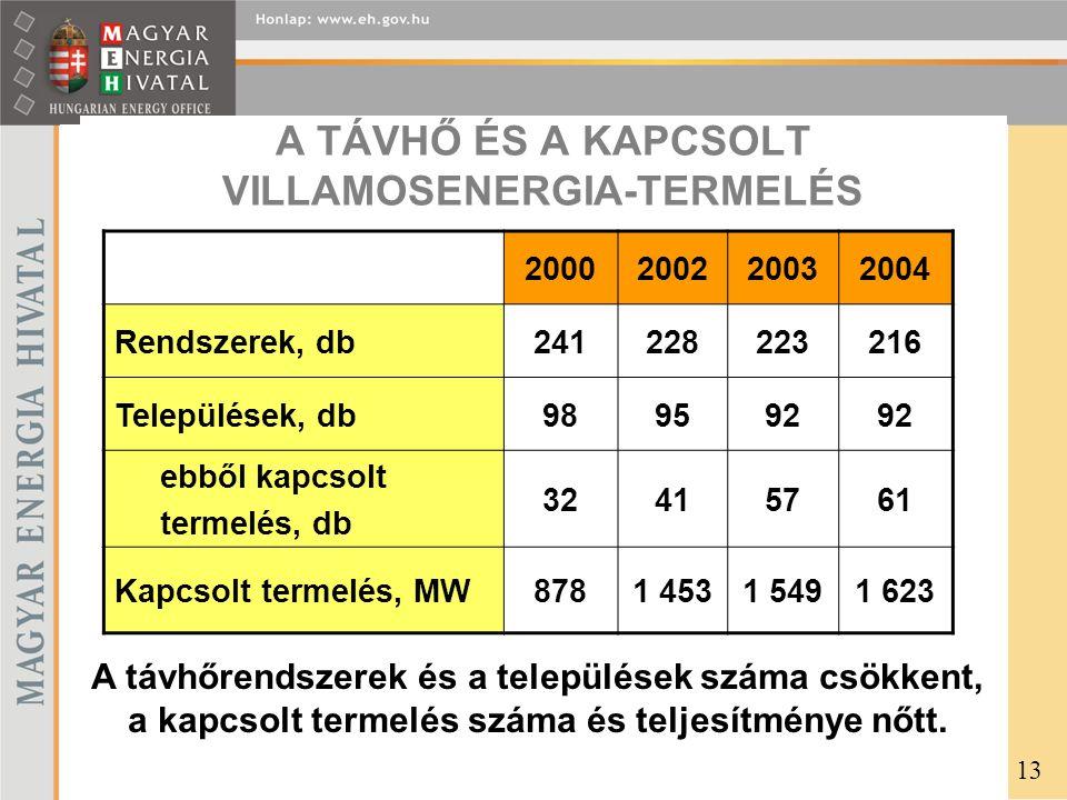 A TÁVHŐ ÉS A KAPCSOLT VILLAMOSENERGIA-TERMELÉS 2000200220032004 Rendszerek, db241228223216 Települések, db989592 ebből kapcsolt termelés, db 32415761 Kapcsolt termelés, MW8781 4531 5491 623 A távhőrendszerek és a települések száma csökkent, a kapcsolt termelés száma és teljesítménye nőtt.