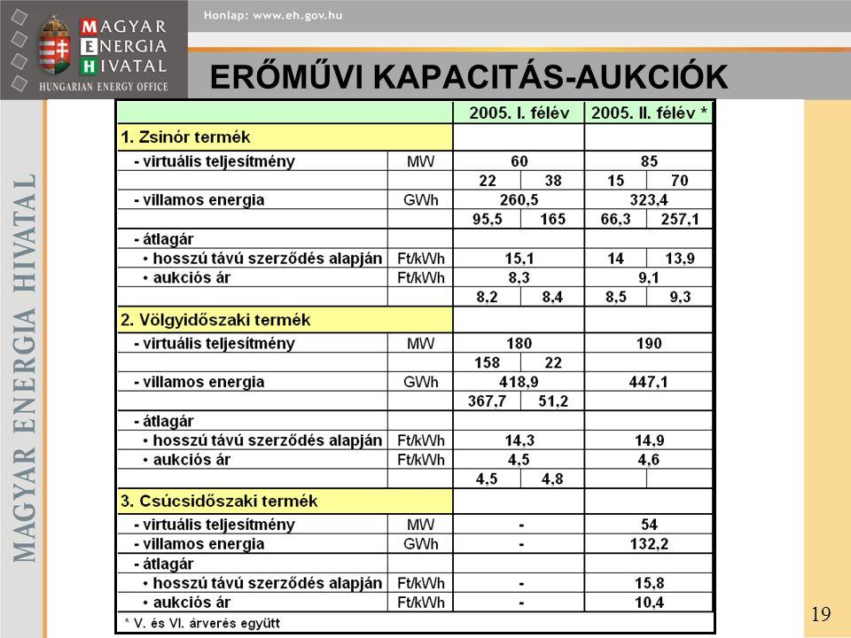 ERŐMŰVI KAPACITÁS-AUKCIÓK 19