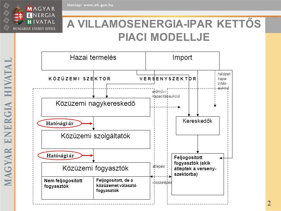 A VILLAMOSENERGIA-IPAR KETTŐS PIACI MODELLJE hálózati kapa- citás- aukció V E R S E N Y S Z E K T O RK Ö Z Ü Z E M I S Z E K T O R átlépés erőművi kapacitásaukció Hazai termelés Közüzemi nagykereskedő Közüzemi szolgáltatók Közüzemi fogyasztók Feljogosított fogyasztók (akik átléptek a verseny- szektorba) Kereskedők Import Nem feljogosított fogyasztók Feljogosított, de a közüzemet választó fogyasztók visszalépés 2 Hatósági ár