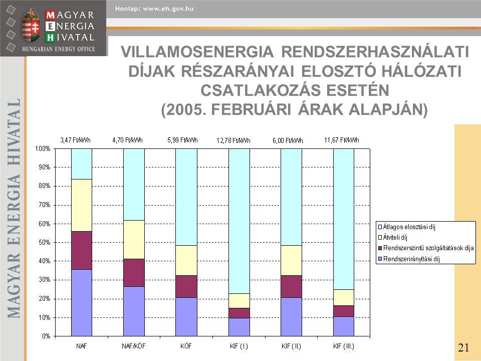 VILLAMOSENERGIA RENDSZERHASZNÁLATI DÍJAK RÉSZARÁNYAI ELOSZTÓ HÁLÓZATI CSATLAKOZÁS ESETÉN (2005.