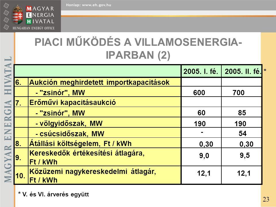 PIACRA LÉPÉS A VILLAMOSENERGIA- IPARBAN (2003-2005) 24 1,9% 0,7% 0,0% 0,5% 1,4% 1,8% 0,3% 1,9% 0,2% 0,4% 0,9% 0,2% 1,7% 0,2% -3,4% 26,8% 22,7% 16,8% 20,1% -5,0% 0,0% 5,0% 10,0% 15,0% 20,0% 25,0% 30,0% Nov.Dec.