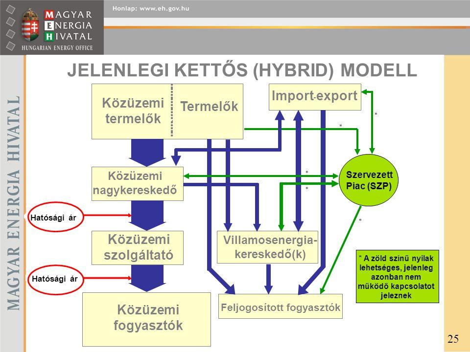 JELENLEGI KETTŐS (HYBRID) MODELL Közüzemi nagykereskedő Közüzemi szolgáltató Közüzemi fogyasztók Villamosenergia- kereskedő(k) - Feljogosított fogyasztók Import export - Közüzemi termelők Termelők Szervezett Piac (SZP) Hatósági ár * * * * A zöld színű nyilak lehetséges, jelenleg azonban nem működő kapcsolatot jeleznek * * 25
