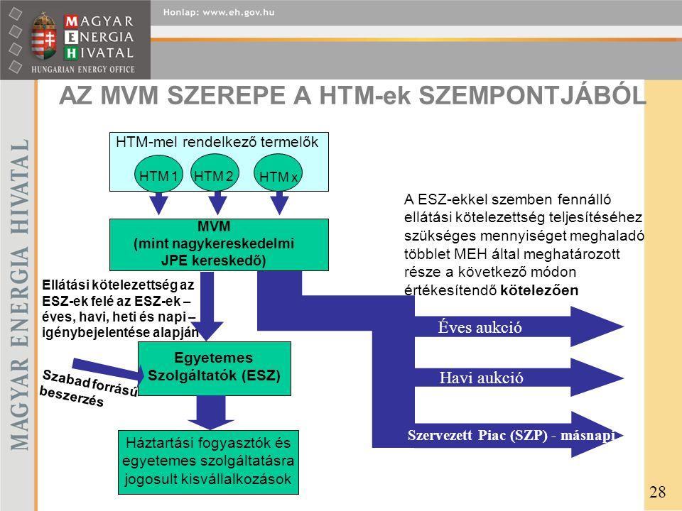 AZ MVM SZEREPE A HTM-ek SZEMPONTJÁBÓL Szabad forrású beszerzés Háztartási fogyasztók és egyetemes szolgáltatásra jogosult kisvállalkozások Ellátási kötelezettség az ESZ-ek felé az ESZ-ek – éves, havi, heti és napi – igénybejelentése alapján MVM (mint nagykereskedelmi JPE kereskedő) Egyetemes Szolgáltatók (ESZ) Havi aukció É Éves aukció ó A ESZ-ekkel szemben fennálló ellátási kötelezettség teljesítéséhez szükséges mennyiséget meghaladó többlet MEH által meghatározott része a következő módon értékesítendő kötelezően HTM 2HTM 1 HTM x HTM-mel rendelkező termelők Szervezett Piac (SZP) - másnapi 28