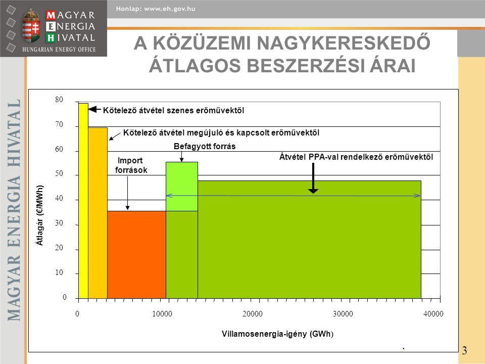 A KÖZÜZEMI NAGYKERESKEDŐ ÁTLAGOS BESZERZÉSI ÁRAI 0 10 20 30 40 50 60 70 80 010000200003000040000 Villamosenergia-igény (GWh ) Átlagár (€/MWh) Kötelező átvétel szenes erőművektől Kötelező átvétel megújuló és kapcsolt erőművektől Átvétel PPA-val rendelkező erőművektől Import források Befagyott forrás 3