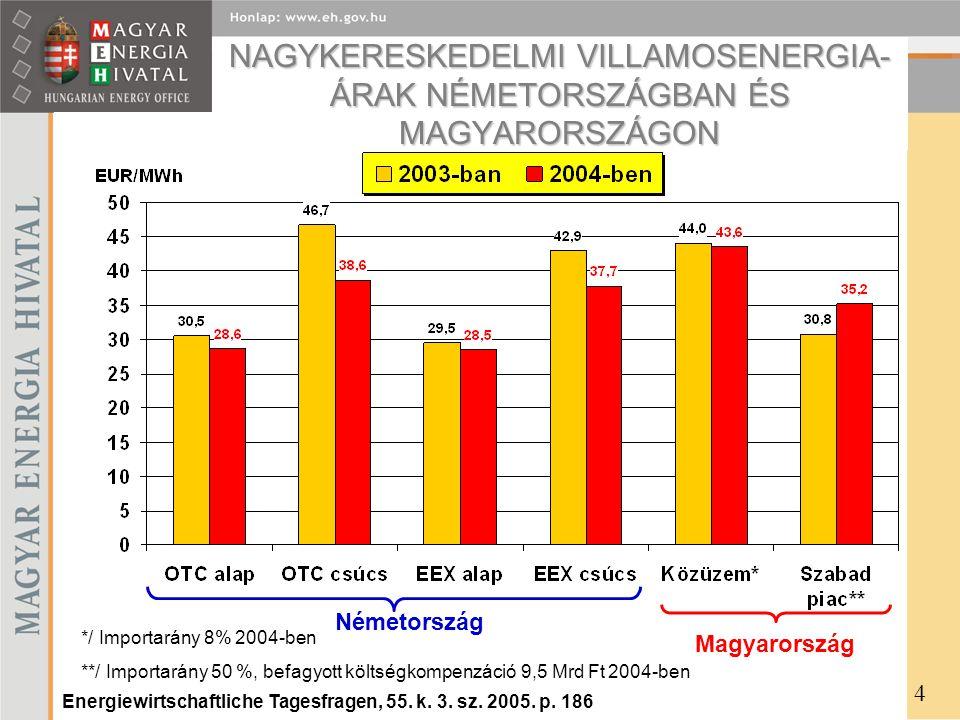 Villamos energia közüzemi és szabadpiaci (termék) átlagárak, átállási költség 5