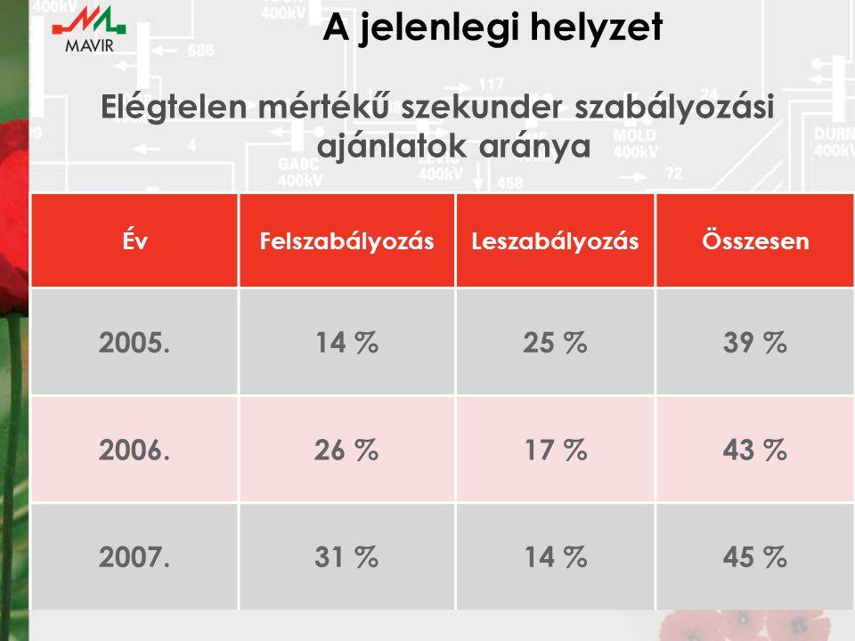 A jelenlegi helyzet Elégtelen mértékű szekunder szabályozási ajánlatok aránya ÉvFelszabályozásLeszabályozásÖsszesen 2005.14 %25 %39 % 2006.26 %17 %43