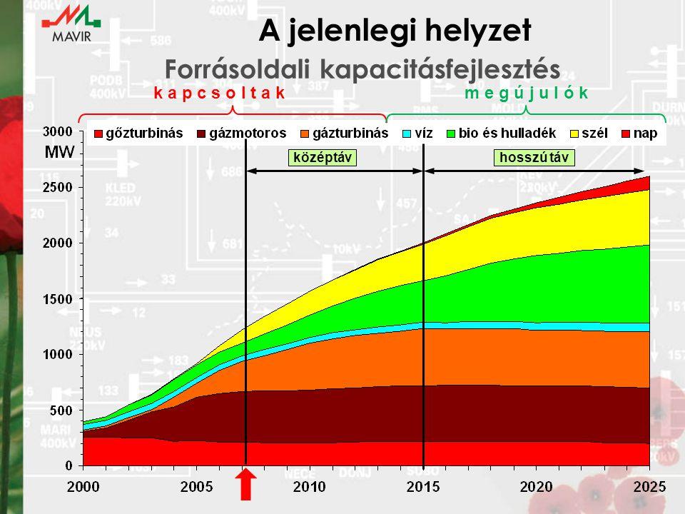 Forrásoldali kapacitásfejlesztés A jelenlegi helyzet középtávhosszú táv k a p c s o l t a km e g ú j u l ó k