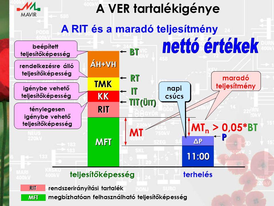 maradó teljesítmény MFT 11:00 RIT KK TMK ÁH+VH ΔPΔPΔPΔP beépített teljesítőképesség BT teljesítőképességterhelés rendelkezésre álló teljesítőképesség