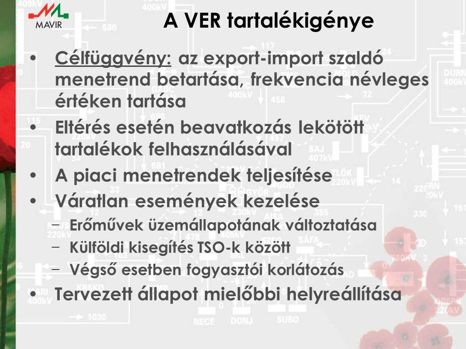 A VER tartalékigénye Célfüggvény: az export-import szaldó menetrend betartása, frekvencia névleges értéken tartása Eltérés esetén beavatkozás lekötött