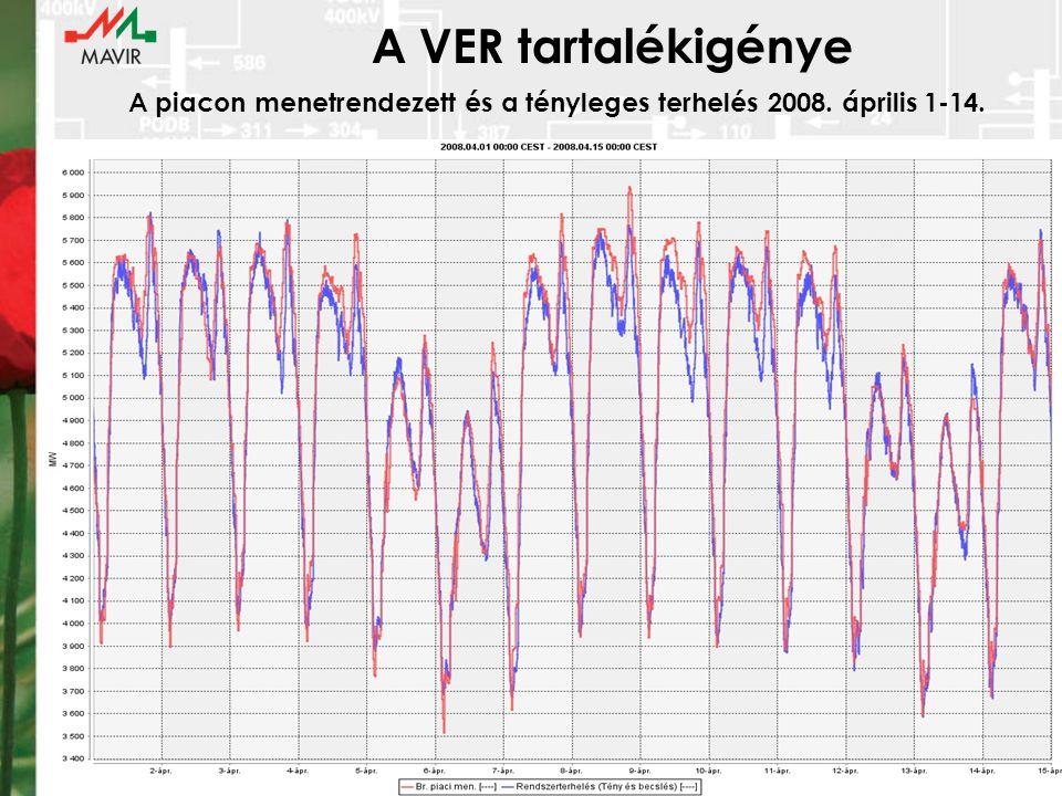 A VER tartalékigénye A piacon menetrendezett és a tényleges terhelés 2008. április 1-14.
