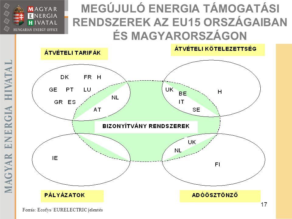 17 MEGÚJULÓ ENERGIA TÁMOGATÁSI RENDSZEREK AZ EU15 ORSZÁGAIBAN ÉS MAGYARORSZÁGON Forrás: Ecofys/ EURELECTRIC jelentés
