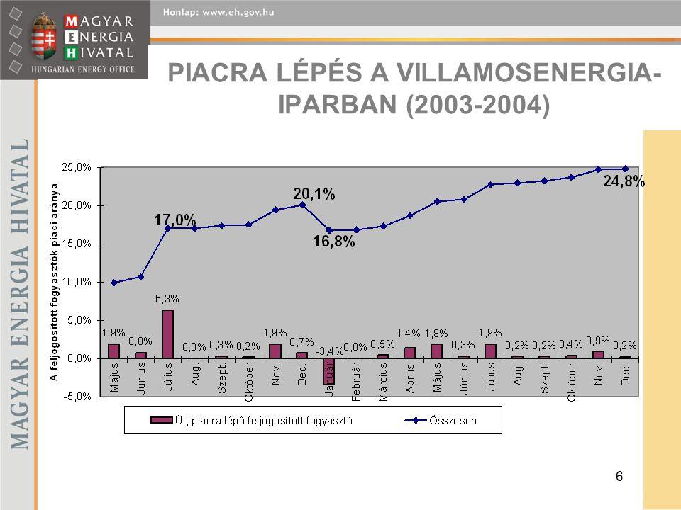 6 PIACRA LÉPÉS A VILLAMOSENERGIA- IPARBAN (2003-2004)