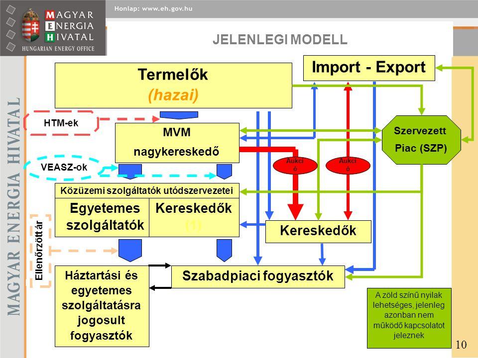JELENLEGI MODELL 10 A zöld színű nyilak lehetséges, jelenleg azonban nem működő kapcsolatot jeleznek Termelők (hazai) Import - Export MVM nagykeresked
