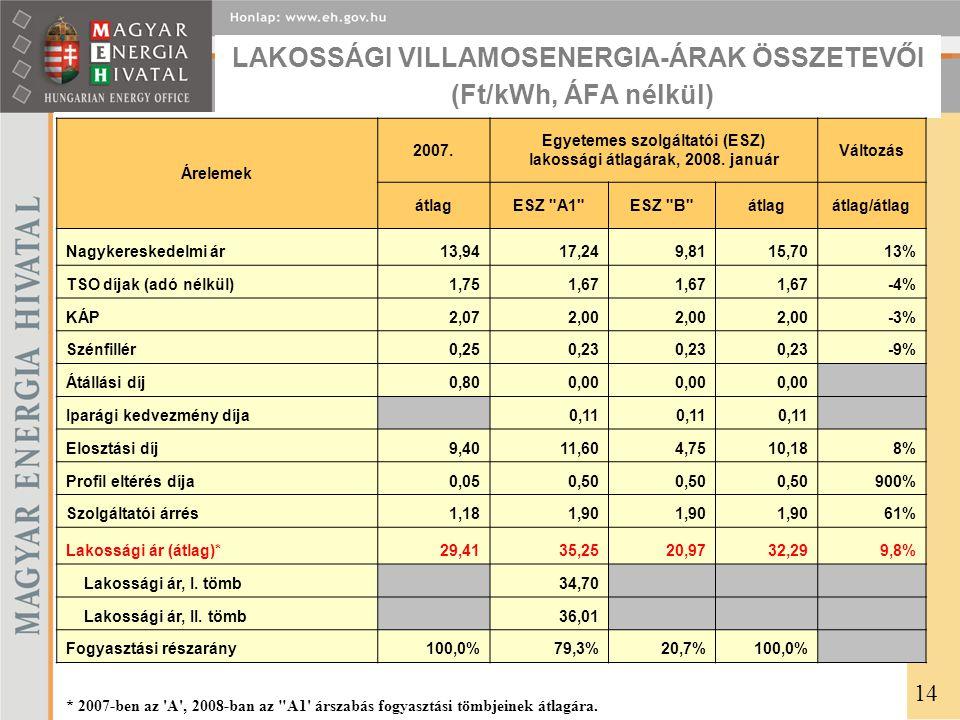 LAKOSSÁGI VILLAMOSENERGIA-ÁRAK ÖSSZETEVŐI (Ft/kWh, ÁFA nélkül) 14 Árelemek 2007. Egyetemes szolgáltatói (ESZ) lakossági átlagárak, 2008. január Változ