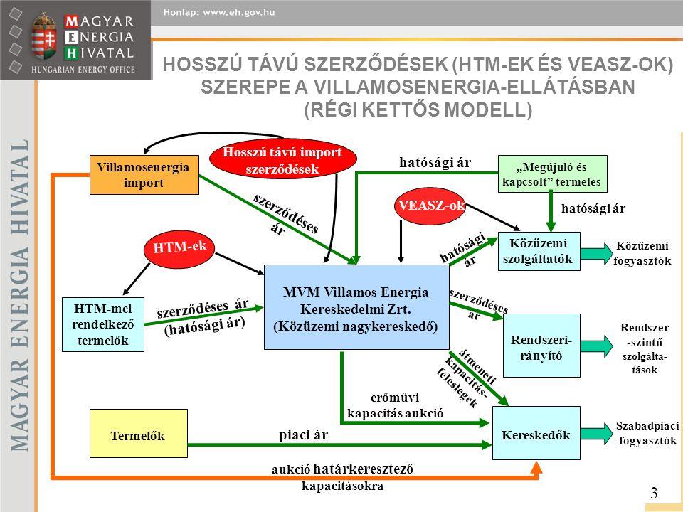 LAKOSSÁGI VILLAMOSENERGIA-ÁRAK ÖSSZETEVŐI (Ft/kWh, ÁFA nélkül) 14 Árelemek 2007.