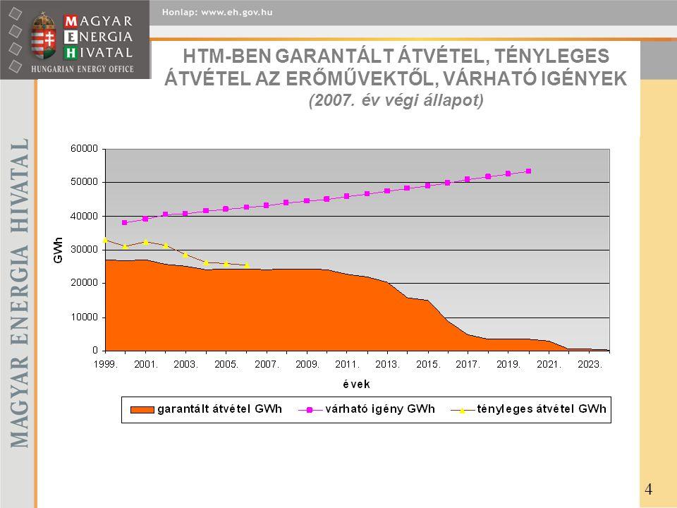 HTM-BEN GARANTÁLT ÁTVÉTEL, TÉNYLEGES ÁTVÉTEL AZ ERŐMŰVEKTŐL, VÁRHATÓ IGÉNYEK (2007. év végi állapot) 4
