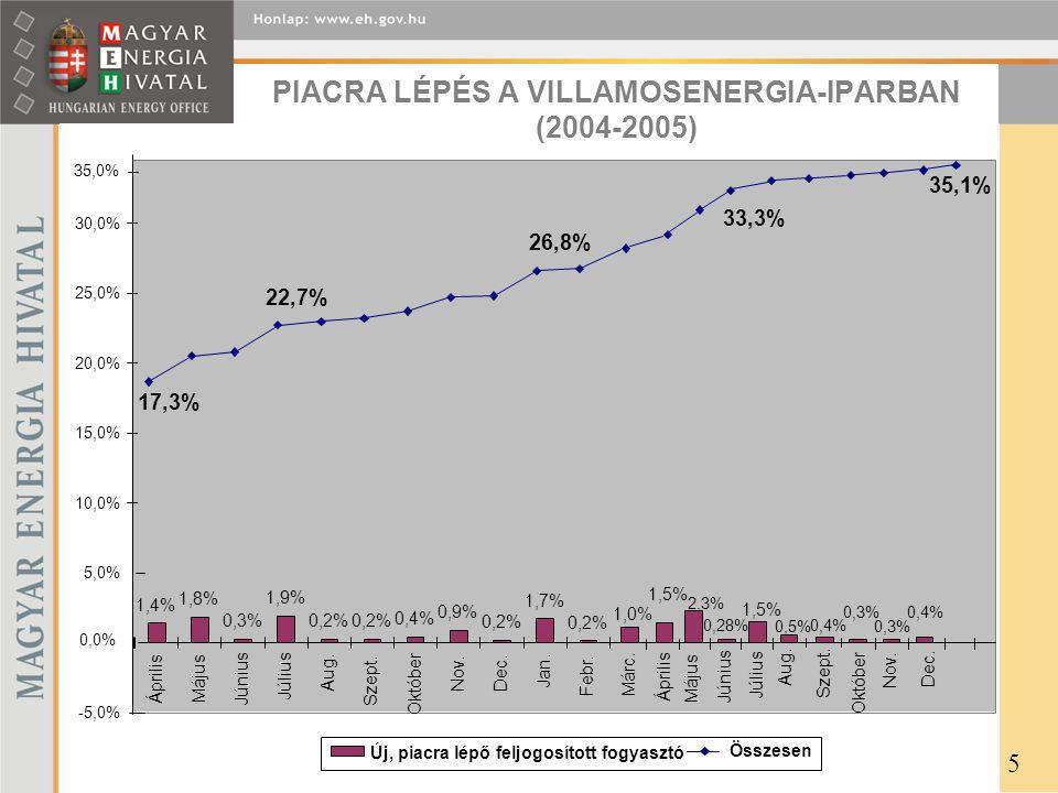 PIACRA LÉPÉS A VILLAMOSENERGIA-IPARBAN (2004-2005) 5